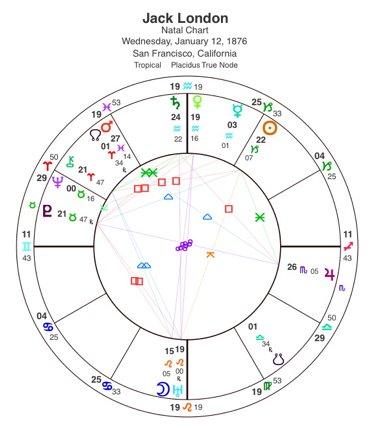 Jack London's birth horoscope