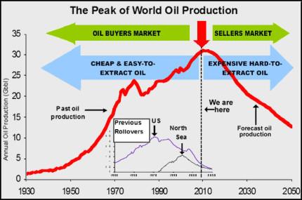 peak-oil-chart
