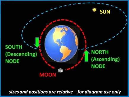 Lunar node diagram