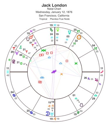 Jack London's birth horoscope