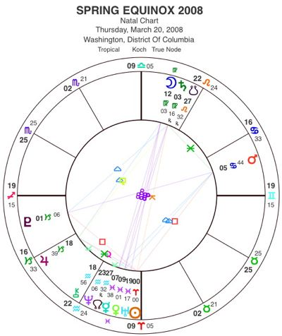 Spring Equinox 2008 Horoscope