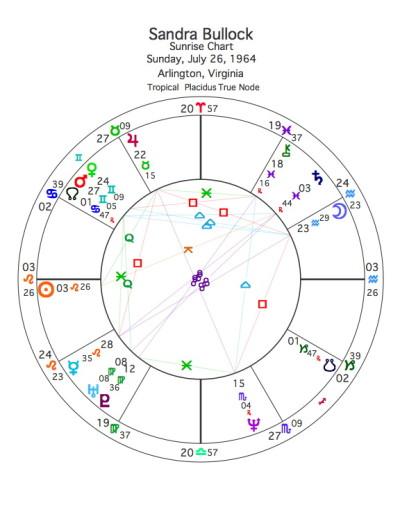 SANDRA BULLOCK CHART