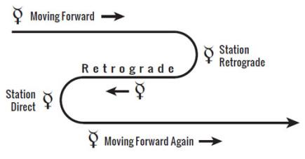 mercury-retrograde-diagram3