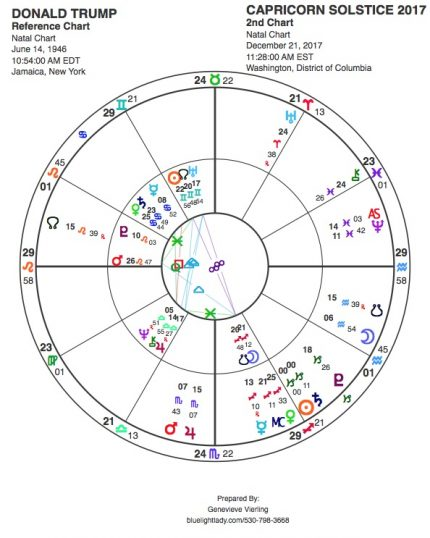 SOLSTICE GREETINGS And a Welcome to Saturn in Capricorn