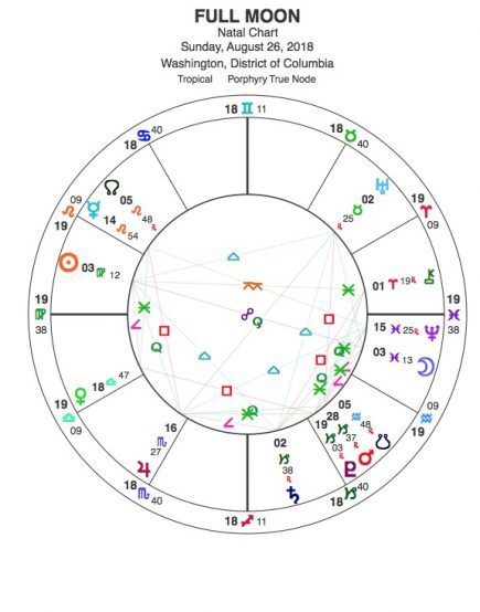 The Richness of Virgo Encouraged by Uranus and Saturn — Blue